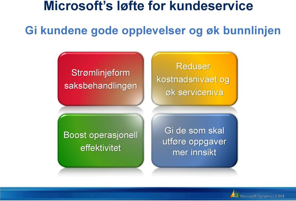 bunnlinjen Strømlinjeform Increase time saksbehandlingen with customers Reduser Improve Contain costs