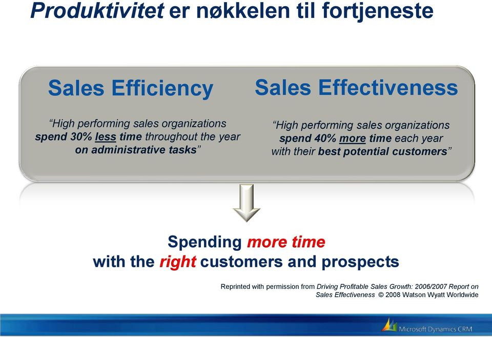 spend 30% less time throughout the year on administrative tasks Sales Effectiveness High performing sales organizations spend