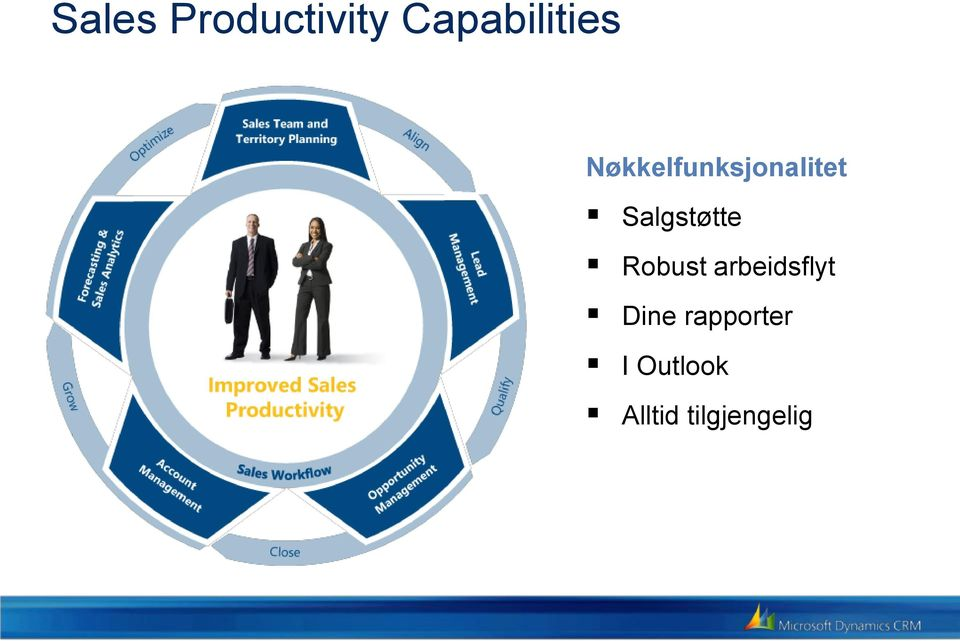 Productivity Capabilities