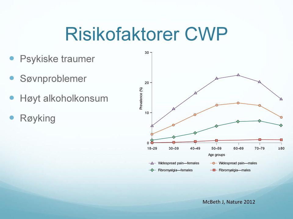 At all time points, adult females report higher prevalence rates of CWP and fibromyalgia than males.