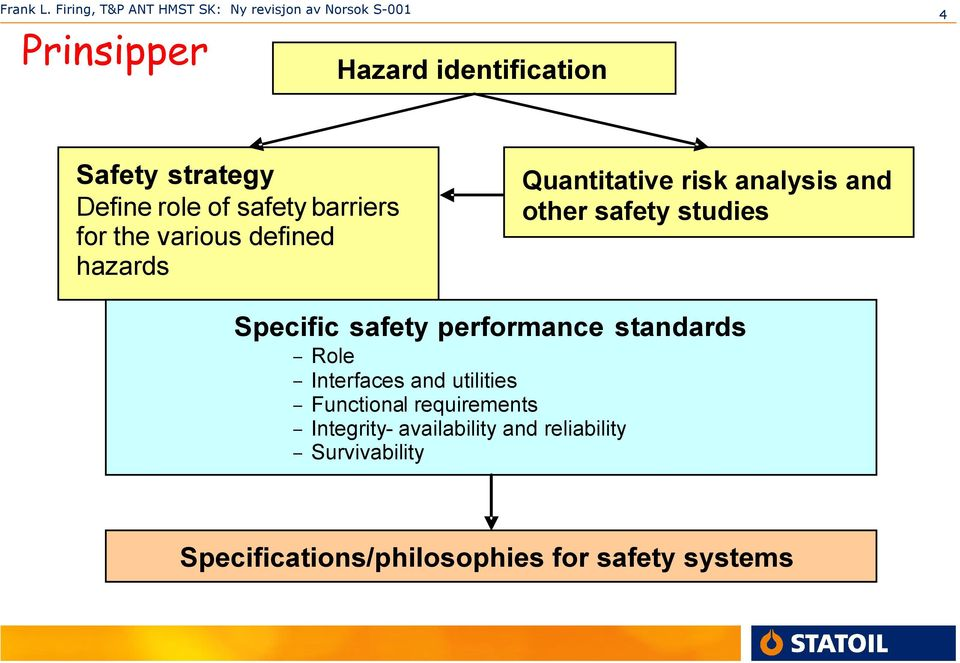 performance standards - Role - Interfaces and utilities - Functional requirements -