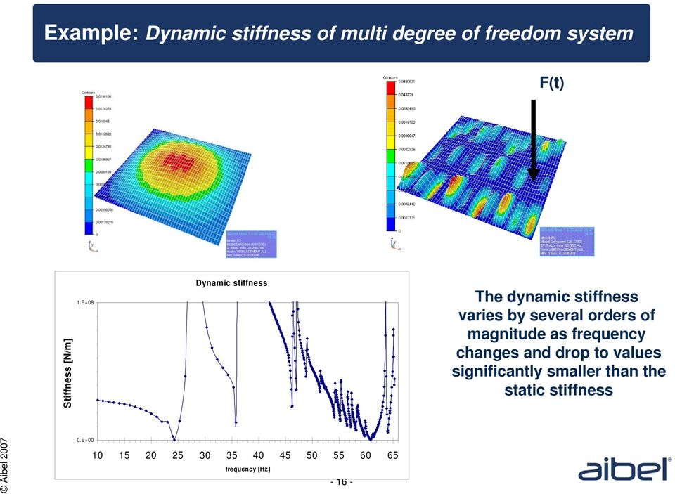E+08 Dynamic stiffness The dynamic stiffness varies by several orders of