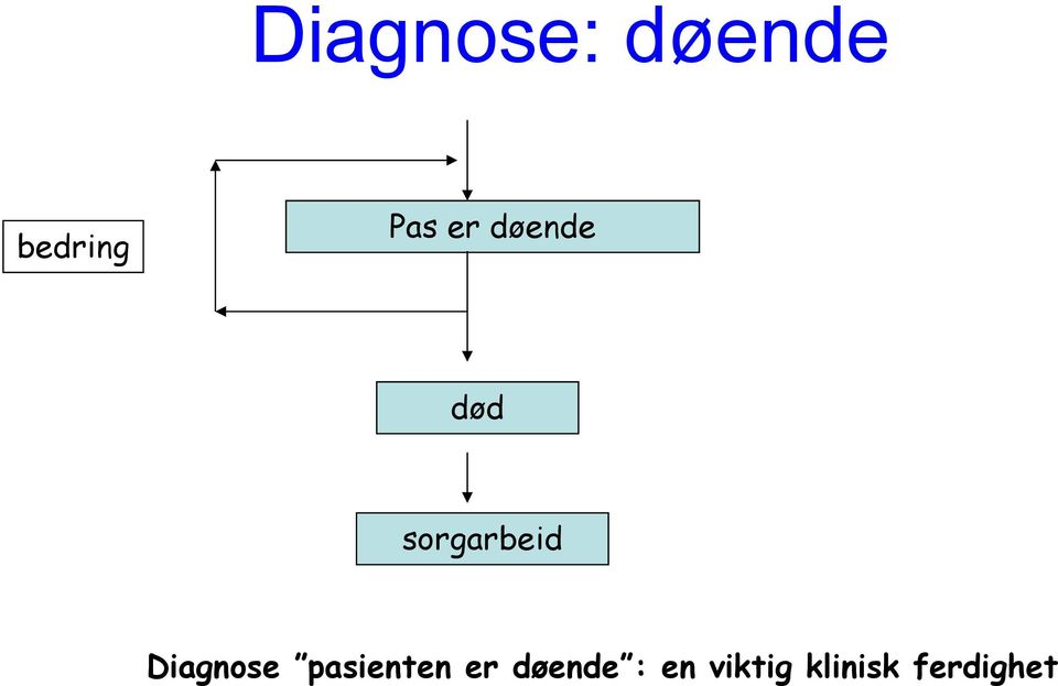 sorgarbeid Diagnose