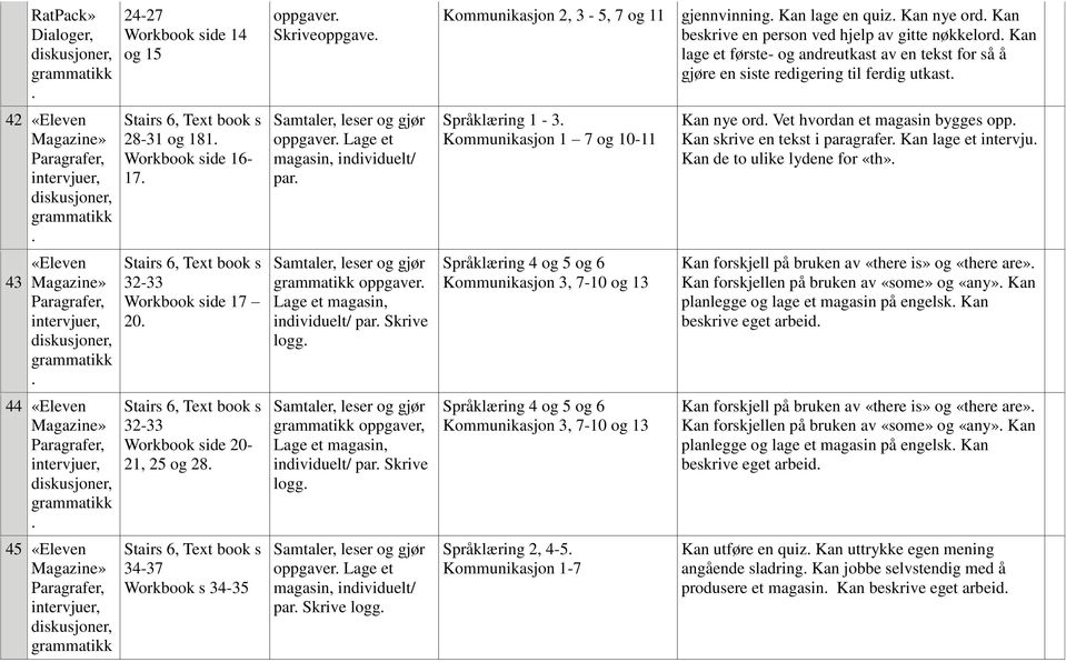 Kan nye ord Vet hvordan et magasin bygges opp Kan skrive en tekst i paragrafer Kan lage et intervju Kan de to ulike lydene for «th» 43 «Eleven 32-33 Workbook side 17 20 Lage et magasin, individuelt/