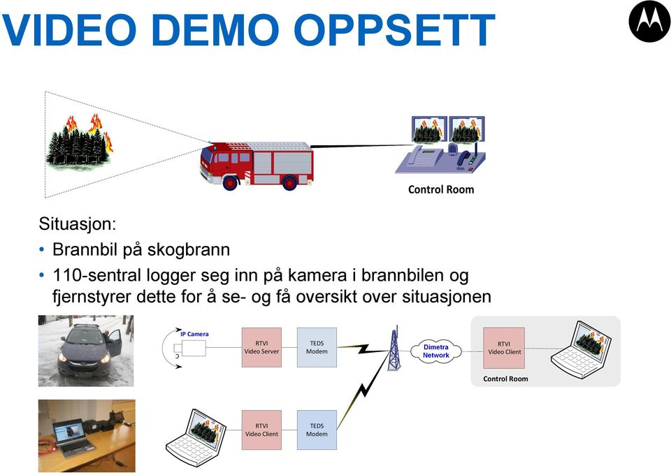 dette for å se- og få oversikt over situasjonen C IP Camera RTVI Video