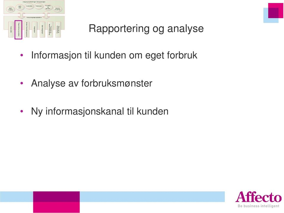 forbruk Analyse av