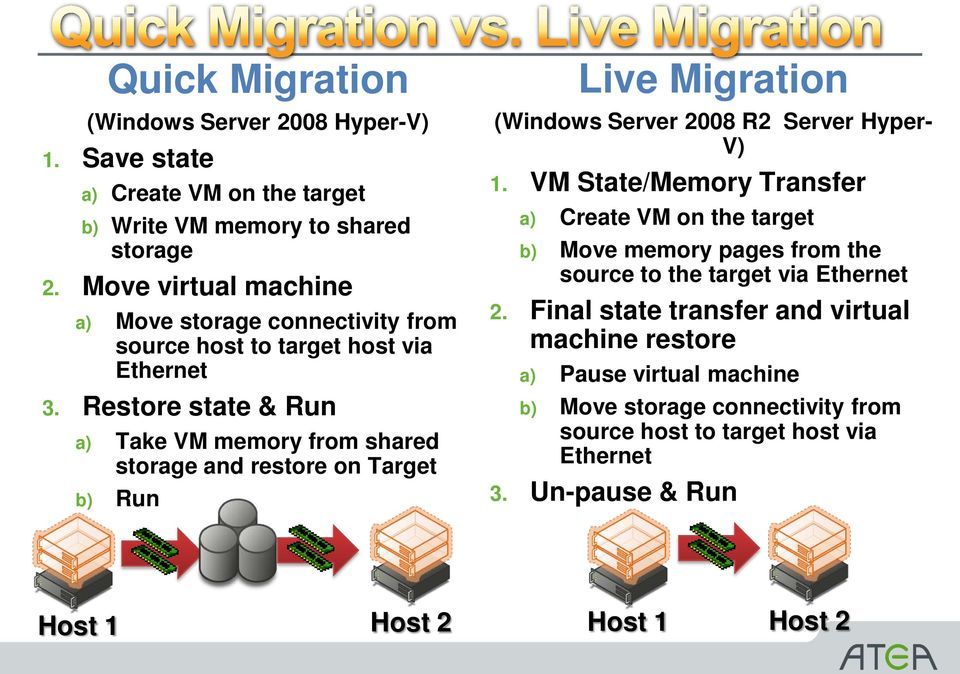 Restore state & Run a) Take VM memory from shared storage and restore on Target b) Run Live Migration (Windows Server 2008 R2 Server Hyper- V) 1.
