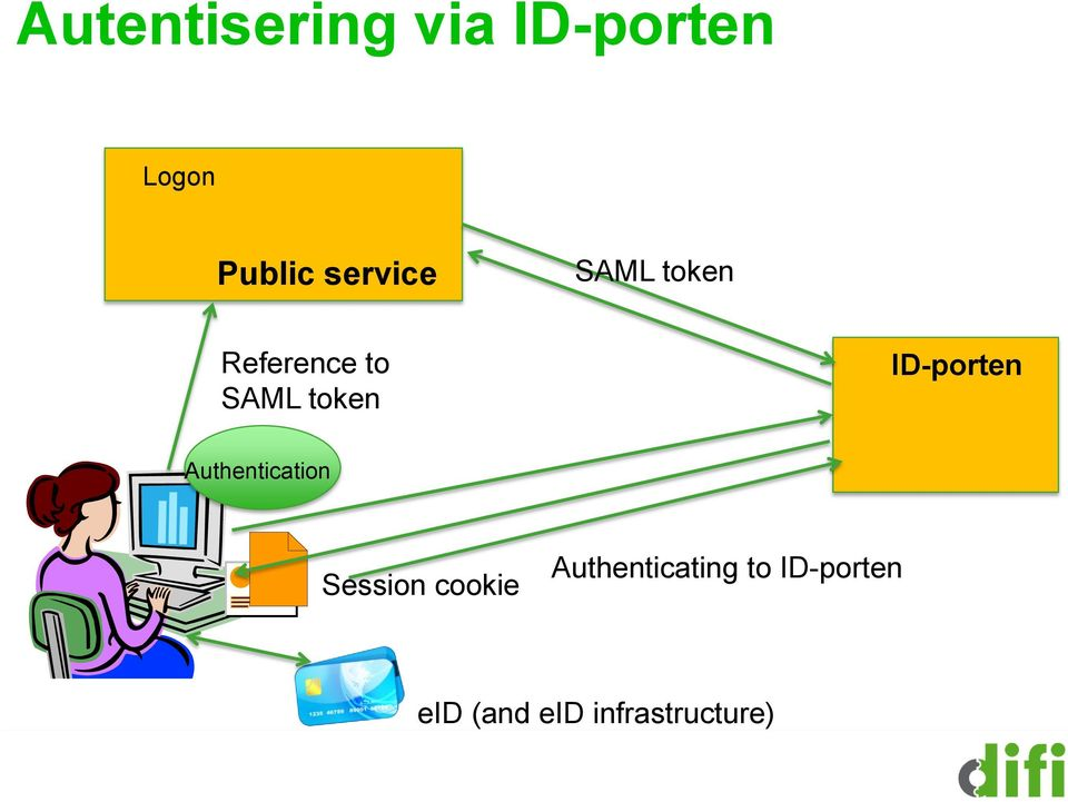 ID-porten Authentication Session cookie