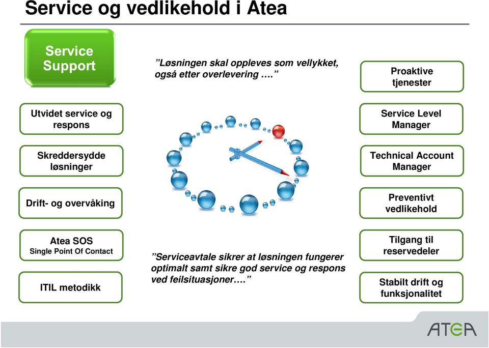 Manager Drift- og overvåking Preventivt vedlikehold Atea SOS Single Point Of Contact ITIL metodikk Serviceavtale