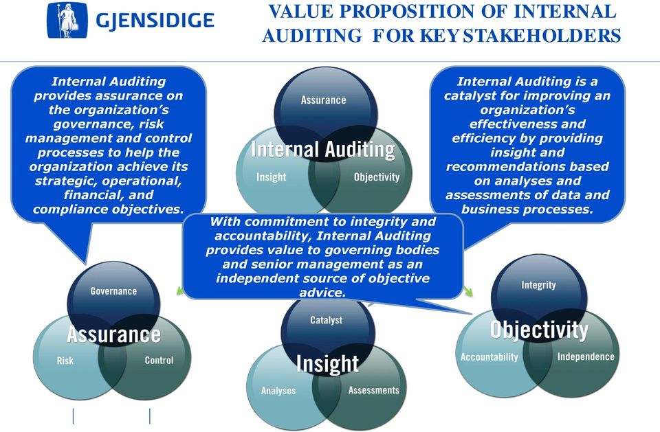 With commitment to integrity and accountability, Internal Auditing provides value to governing bodies and senior management as an independent source of