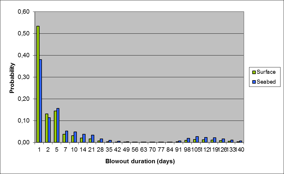 Figure 5: Blowout duration described by probability distributions
