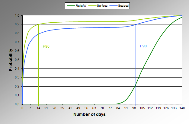 Figure 6: Cumulative Probability distribution for number of days blowout duration.