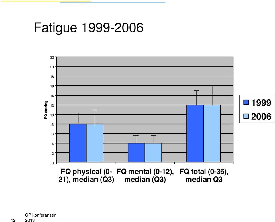 (0-21), median (Q3) FQ mental (0-12),