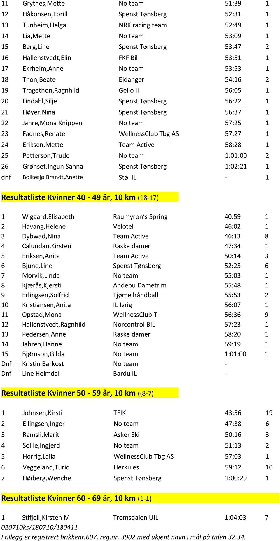 Tønsberg 56:37 1 22 Jahre,Mona Knippen No team 57:25 1 23 Fadnes,Renate WellnessClub Tbg AS 57:27 1 24 Eriksen,Mette Team Active 58:28 1 25 Petterson,Trude No team 1:01:00 2 26 Grønset,Ingun Sanna