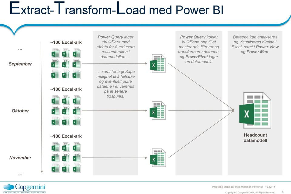 datamodell. Dataene kan analyseres og visualiseres direkte i Excel, samt i Power View og Power Map.