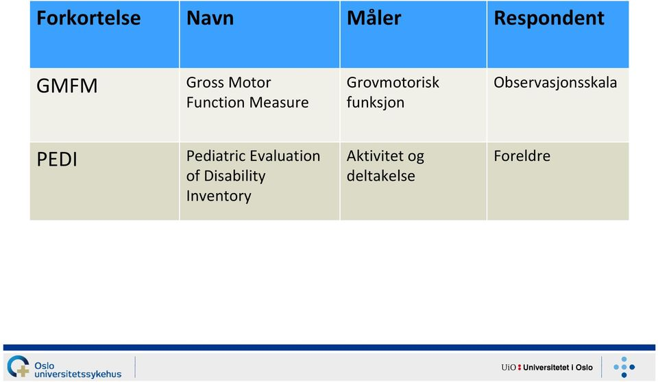 Observasjonsskala PEDI Pediatric Evaluation of