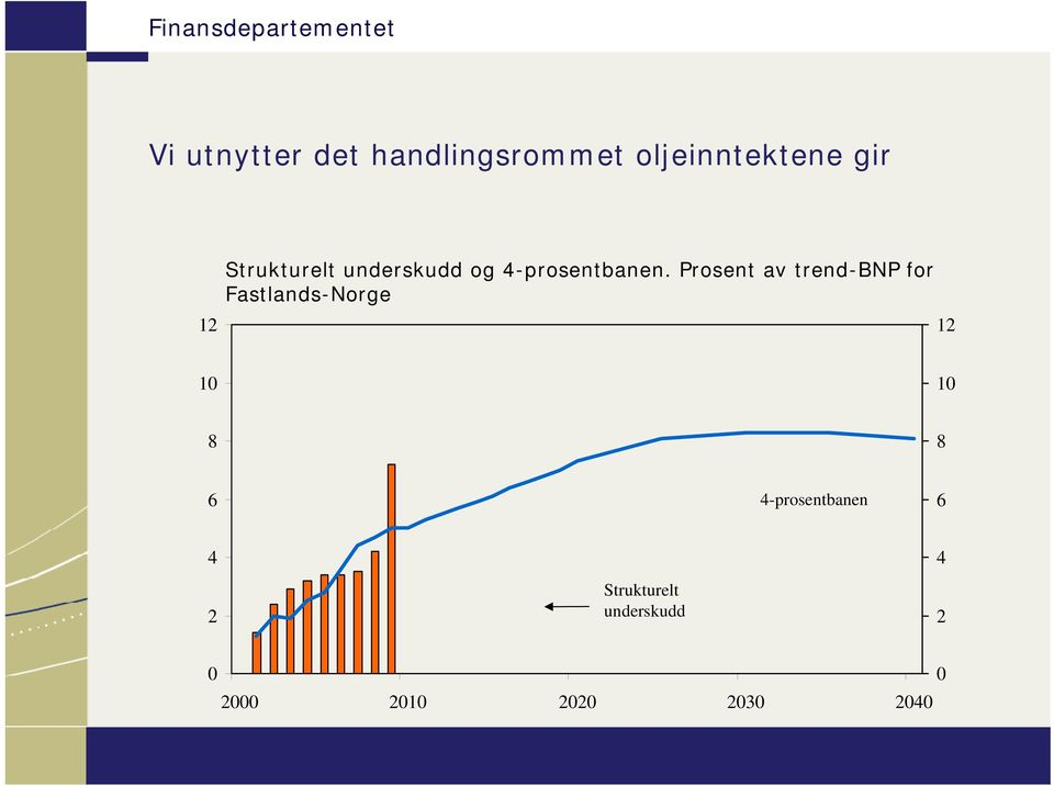 Prosent av trend-bnp for Fastlands-Norge 1 1 1