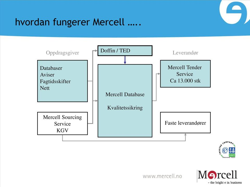 Mercell Sourcing Service KGV Doffin / TED Mercell