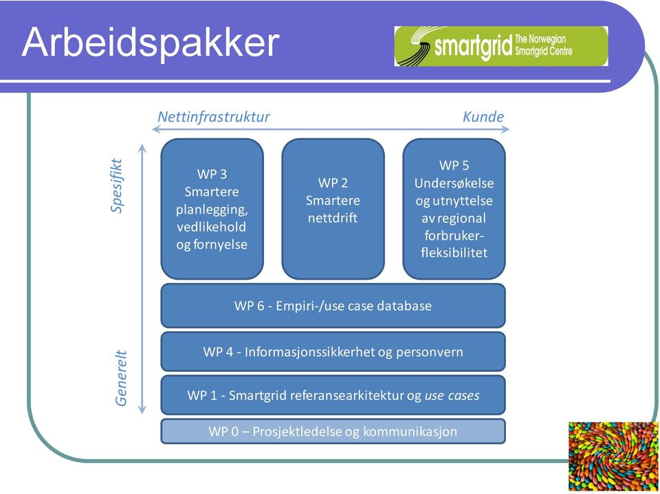 Generelt Spesifikt WP 6 - Empiri-/use case database WP 4 - Informasjonssikkerhet og