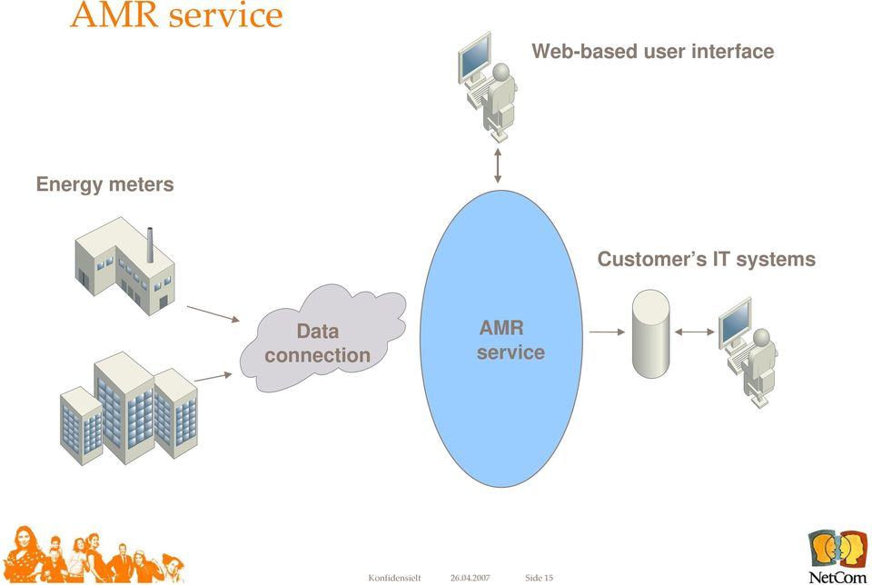 s IT systems Data connection AMR