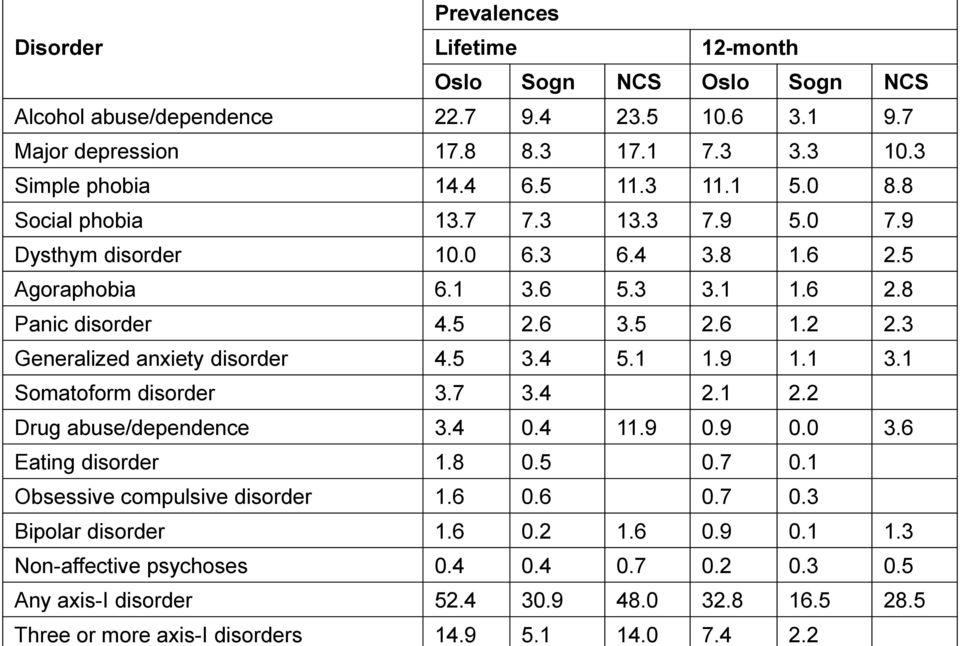 3 Generalized anxiety disorder 4.5 3.4 5.1 1.9 1.1 3.1 Somatoform disorder 3.7 3.4 2.1 2.2 Drug abuse/dependence 3.4 0.4 11.9 0.9 0.0 3.6 Eating disorder 1.8 0.5 0.7 0.