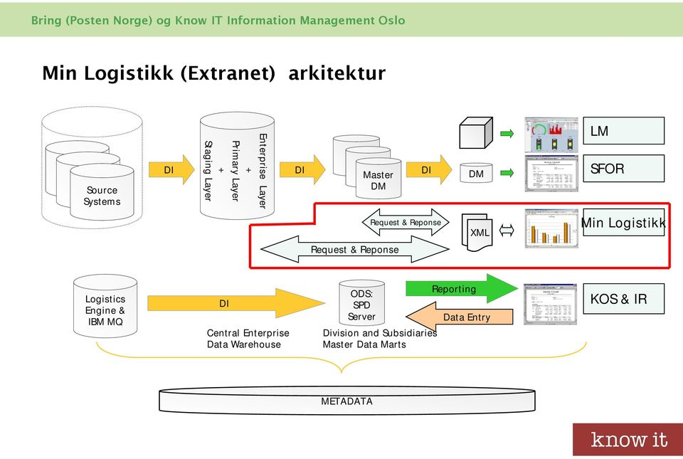 & Reponse Logistics Engine & IBM MQ DI Central Enterprise Data Warehouse ODS: SPD