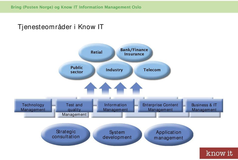 Information Management Enterprise Content Management Business & IT