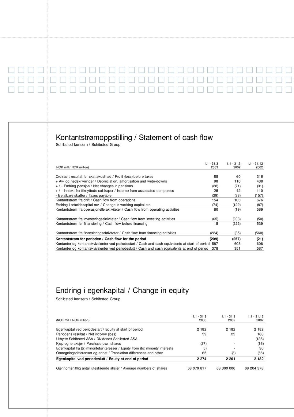 12 (NOK mill / NOK million) 2003 2002 2002 Ordinært resultat før skattekostnad / Profit (loss) before taxes 88 60 316 + Av- og nedskrivninger / Depreciation, amortisation and write-downs 98 110 438 +