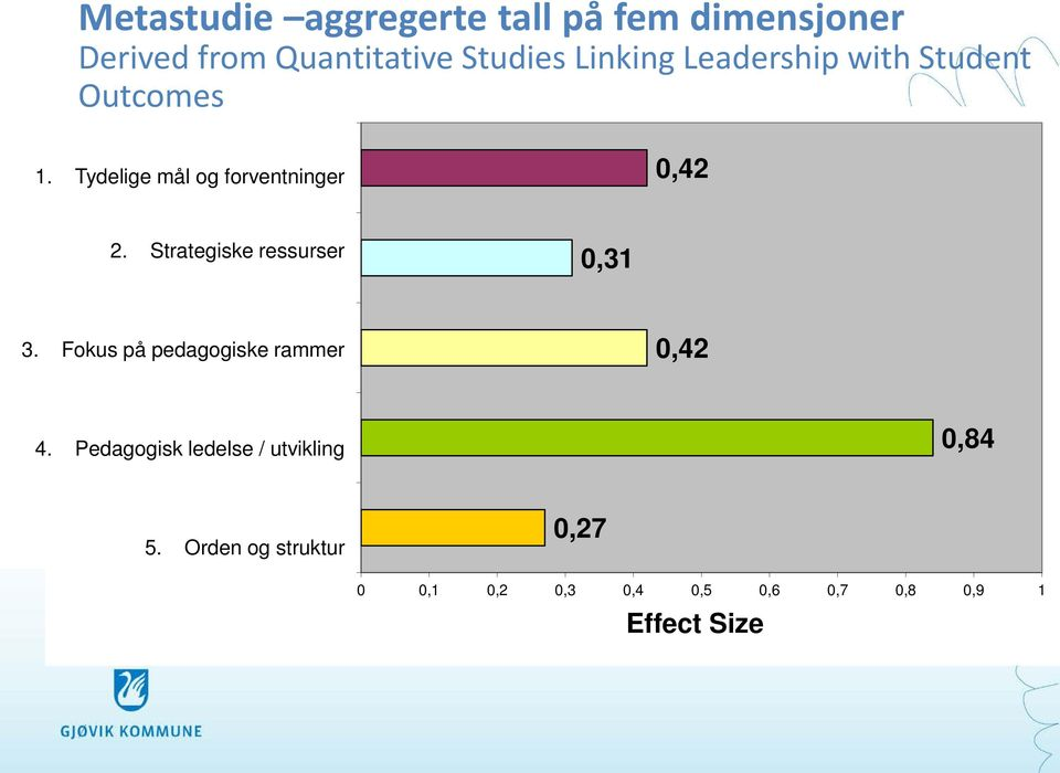 Resourcing Strategically 0,31 3. Fokus på pedagogiske rammer 3. Ensuring Quality Teaching 0,42 4.