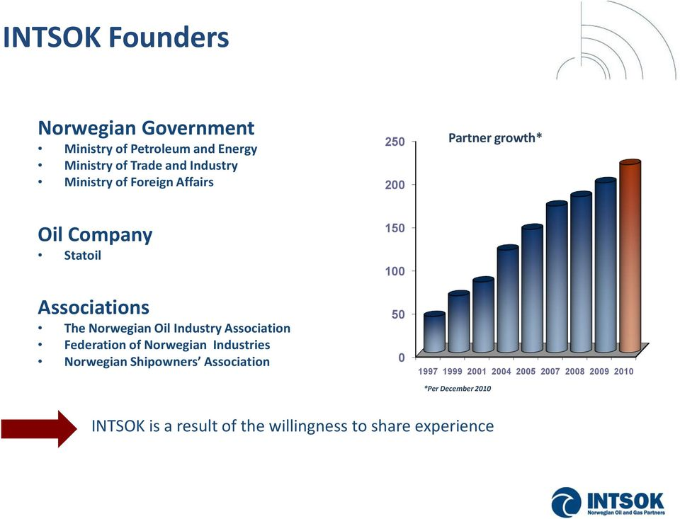 Industry Association Federation of Norwegian Industries Norwegian Shipowners Association 150 100 50 0 1997