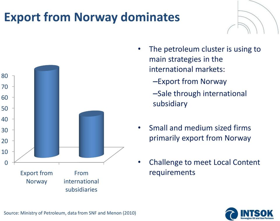 medium sized firms primarily export from Norway 10 0 Export from Norway From international