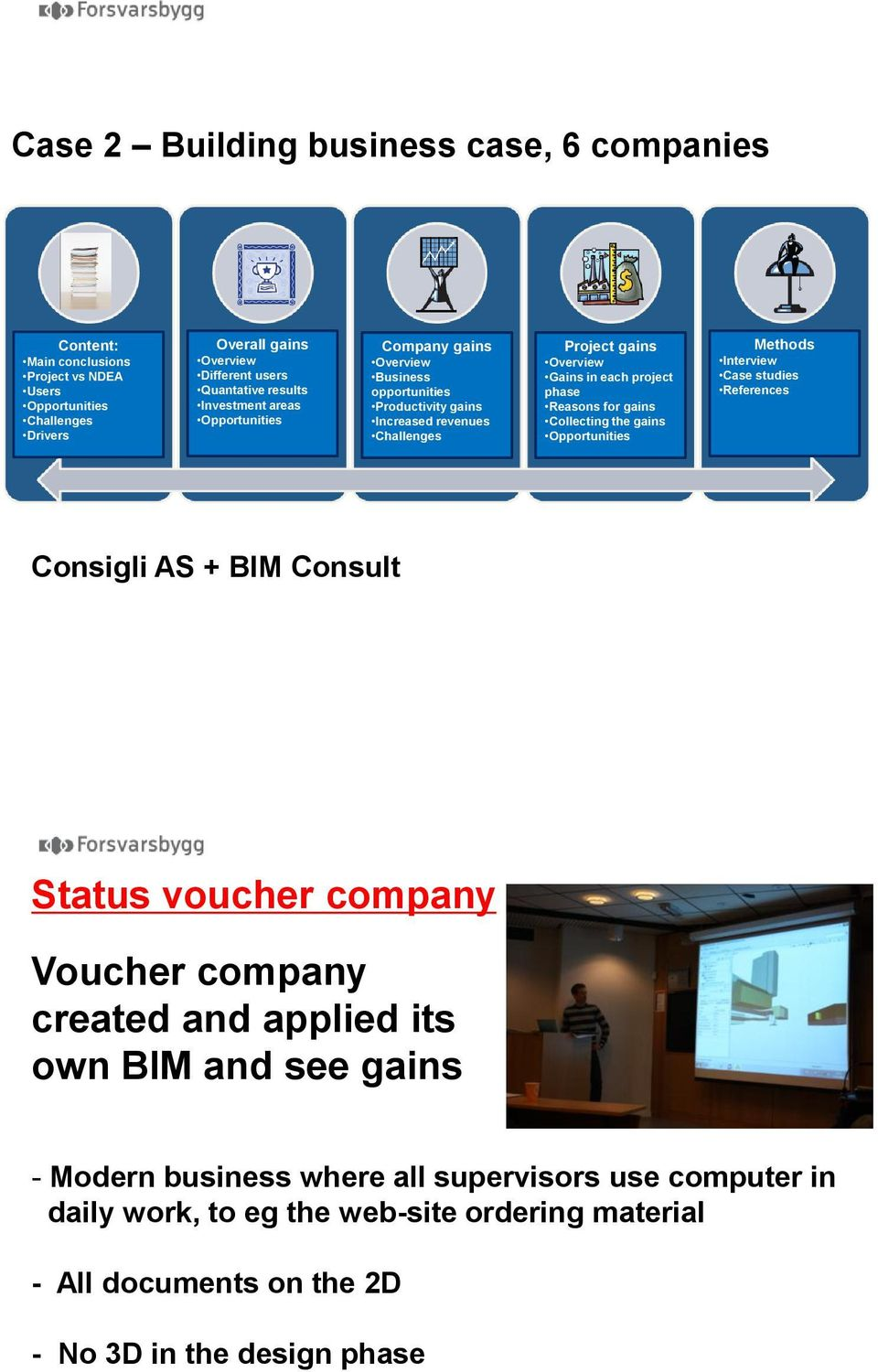 Reasons for gains Collecting the gains Opportunities Methods Interview Case studies References Consigli AS + BIM Consult Status voucher company Voucher company created and applied