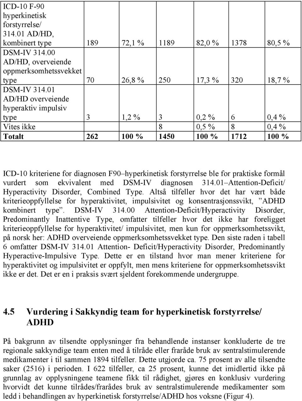 01 AD/HD overveiende hyperaktiv impulsiv type 3 1,2 % 3 0,2 % 6 0,4 % Vites ikke 8 0,5 % 8 0,4 % Totalt 262 100 % 1450 100 % 1712 100 % ICD-10 kriteriene for diagnosen F90 hyperkinetisk forstyrrelse