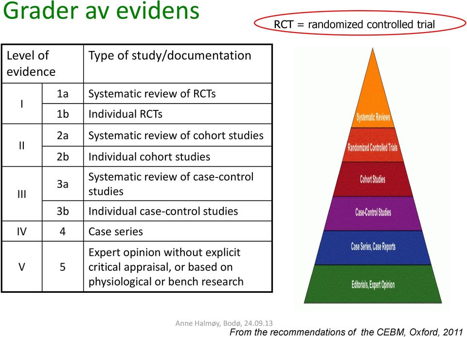 studies Individual cohort studies Systematic review of case-control studies Individual case-control studies Expert