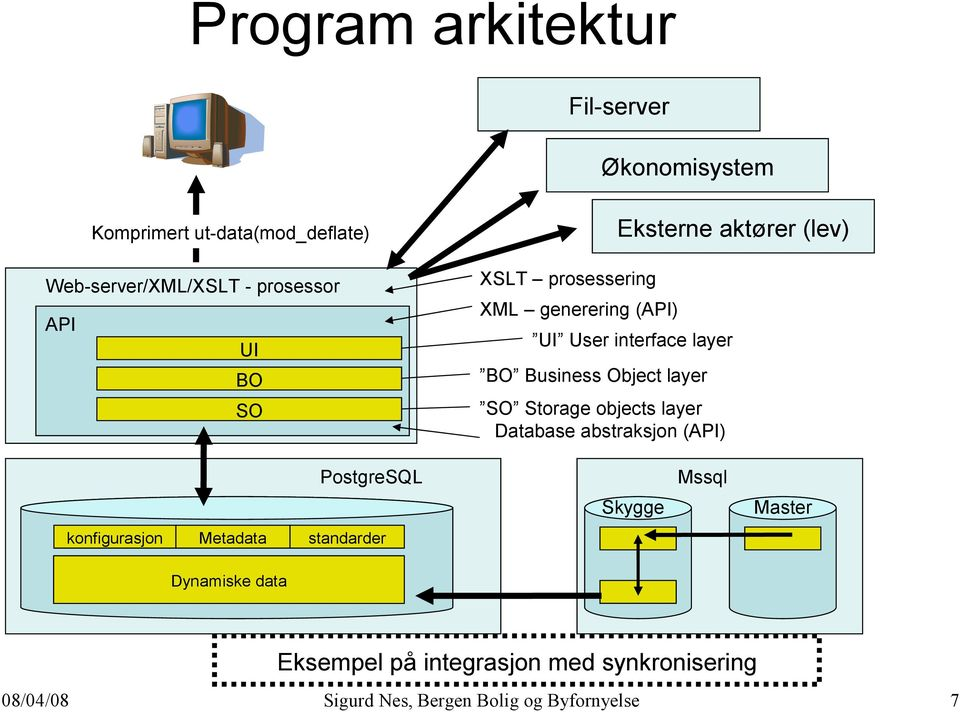 UI BO BO Business Object layer SO SO Storage objects layer Database abstraksjon (API) PostgreSQL
