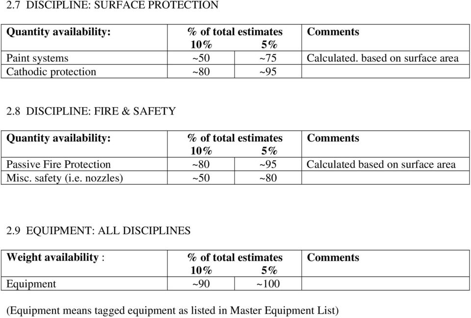 8 DISCIPLINE: FIRE & SAFETY Quantity availability: % of total estimates Comments 10% 5% Passive Fire Protection ~80 ~95 Calculated based