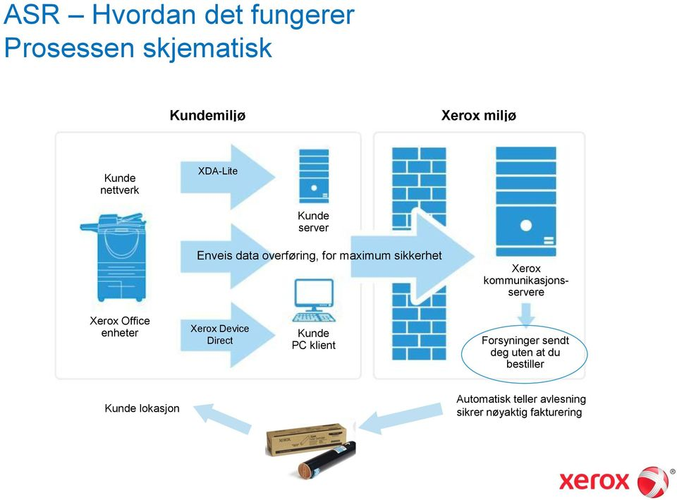kommunikasjonsservere Xerox Office enheter Xerox Device Direct Kunde PC klient