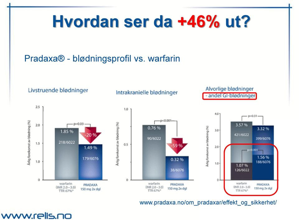 vs. warfarin www.pradaxa.