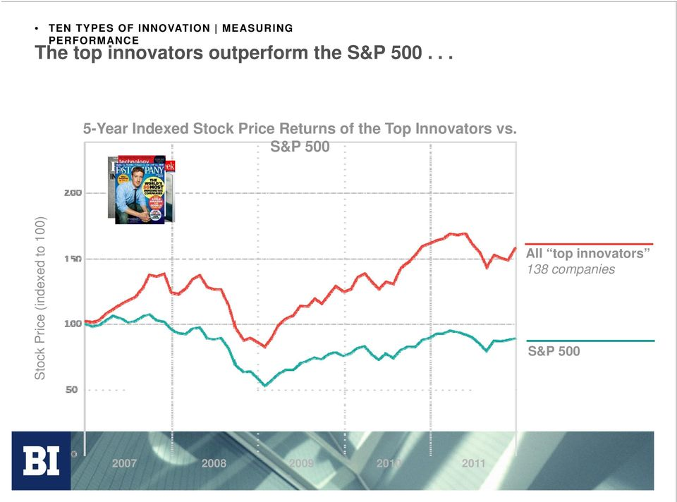 .. 5-Year Indexed Stock Price Returns of the Top Innovators vs.