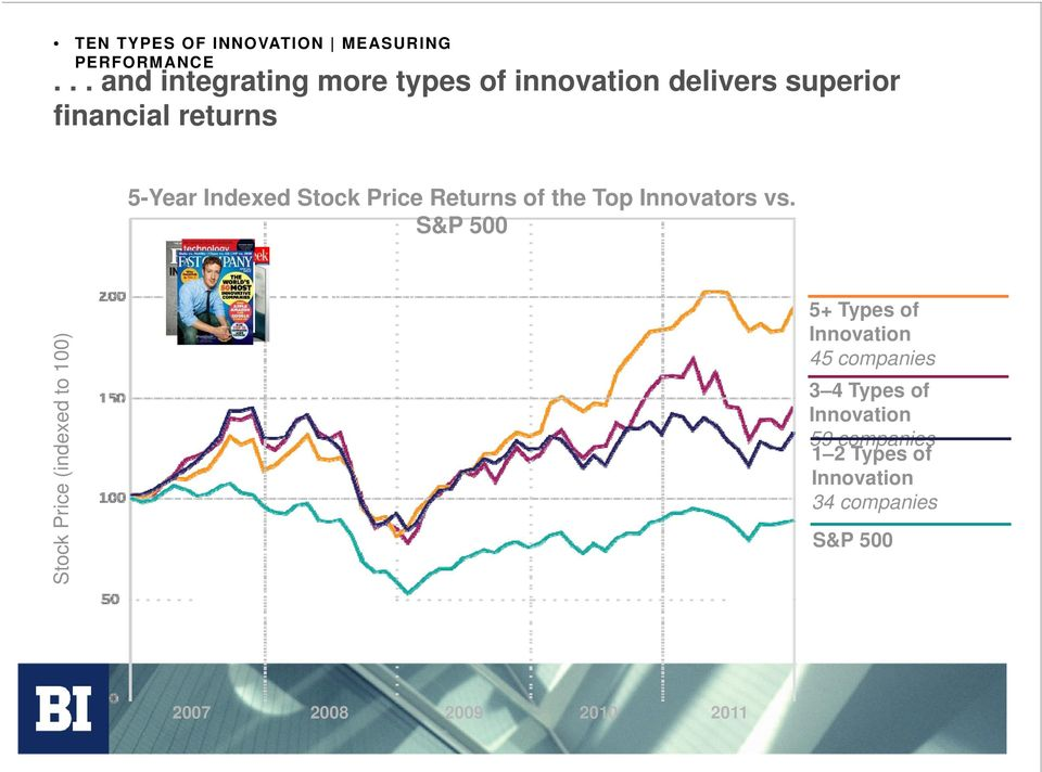 Indexed Stock Price Returns of the Top Innovators vs.