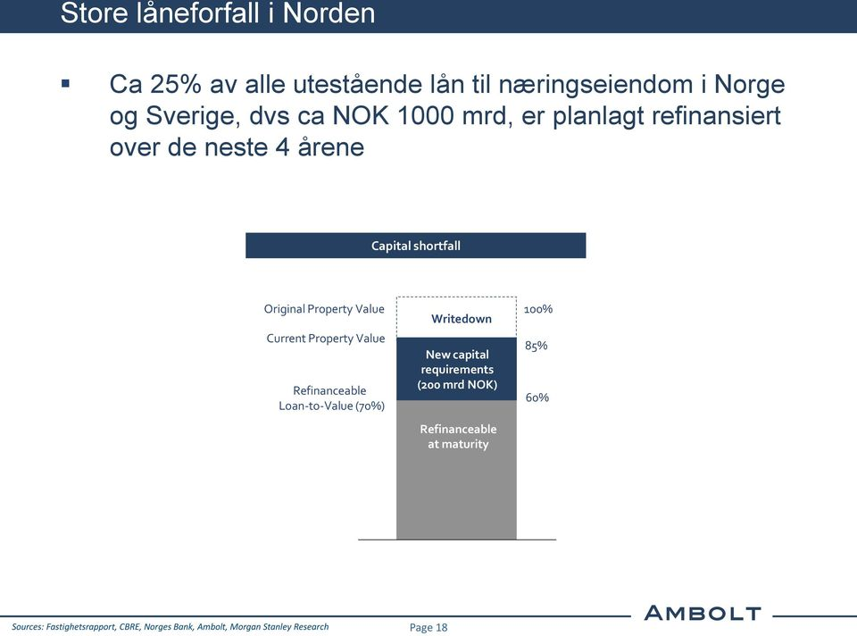 Property Value Refinanceable Loan-to-Value (70%) Writedown New capital requirements (200 mrd NOK)
