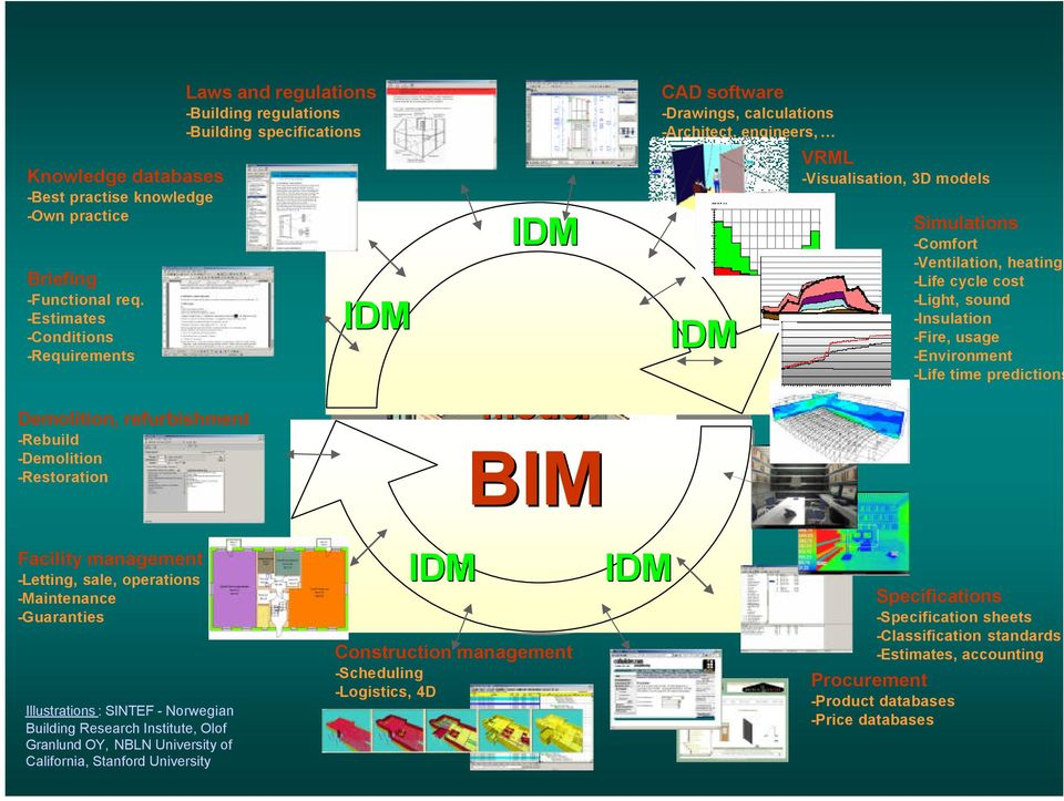 BIM CAD software -Drawings, calculations -Architect, engineers, IDM VRML -Visualisation, 3D models Simulations -Comfort -Ventilation, heating -Life cycle cost -Light, sound -Insulation -Fire, usage