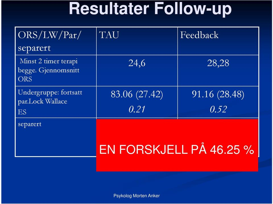 lock Wallace Resultater Follow-up TAU Feedback 24,6 28,28 83.