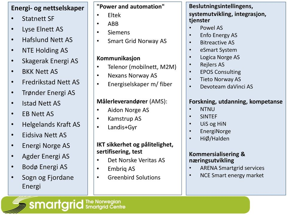 Norway AS Energiselskaper m/ fiber Målerleverandører (AMS): Aidon Norge AS Kamstrup AS Landis+Gyr IKT sikkerhet og pålitelighet, sertifisering, test Det Norske Veritas AS Embriq AS Greenbird