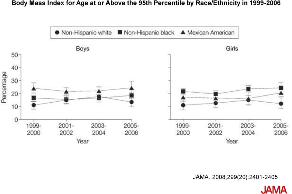 by Race/Ethnicity in