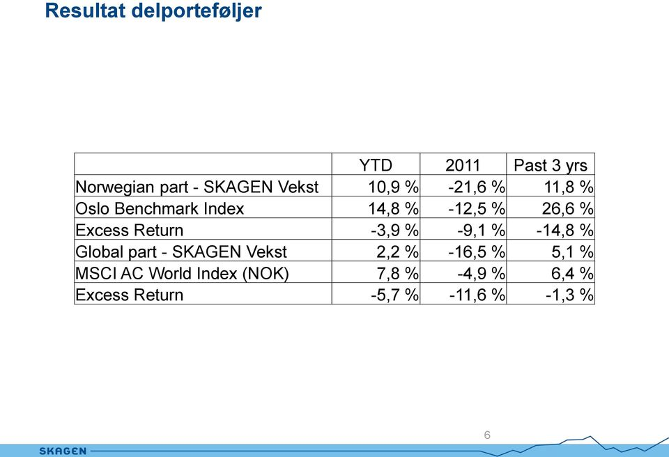 Return -3,9 % -9,1 % -14,8 % Global part - SKAGEN Vekst 2,2 % -16,5 % 5,1 %