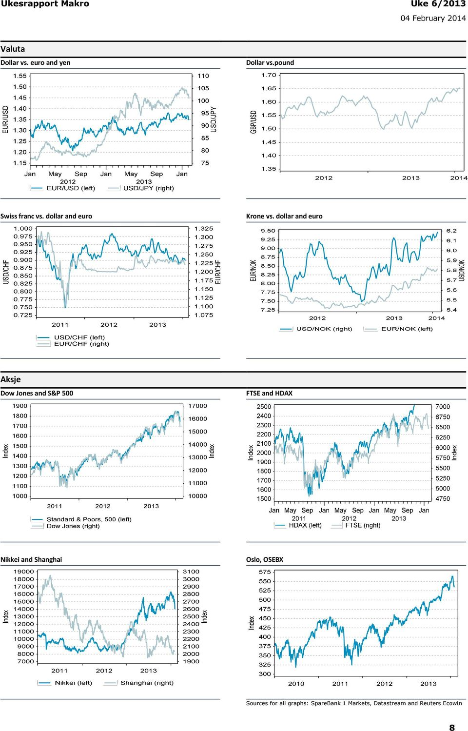 dollar and euro Aksje Dow Jones and S&P 500 FTSE and HDAX