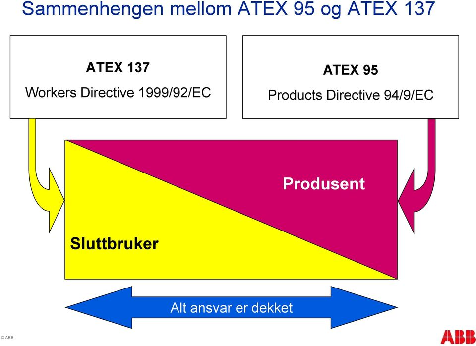 1999/92/EC ATEX 95 Products Directive