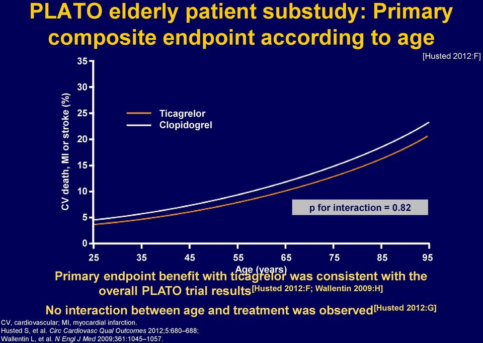 82 0 25 35 45 55 65 75 85 95 Age (years) Primary endpoint benefit with ticagrelor was consistent with the overall PLATO trial results [Husted