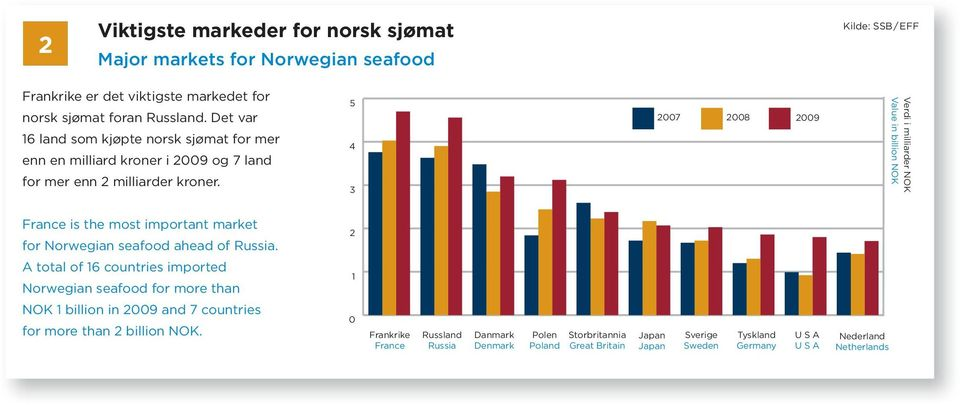 5 4 3 2007 Verdi i milliarder NOK Value in billion NOK France is the most important market for Norwegian seafood ahead of Russia.